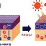 太陽電池素子