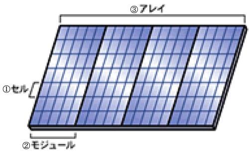 太陽電池の構造